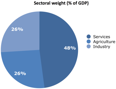 GDP composition in Cote d'Ivoire