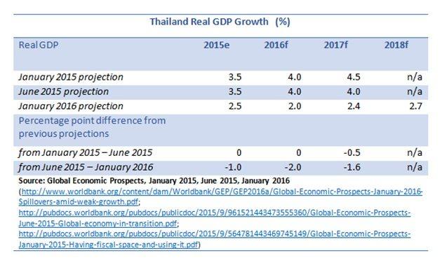 20160214_Thai GDP