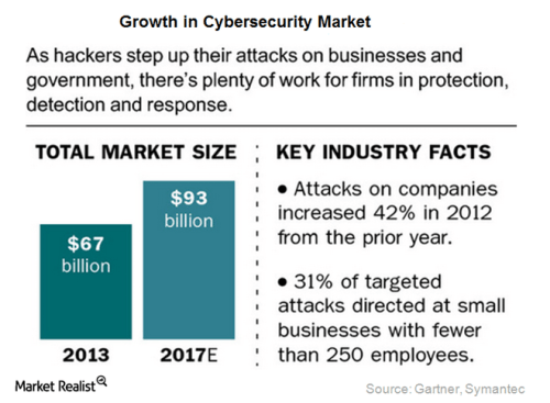 cyber-security-growth2