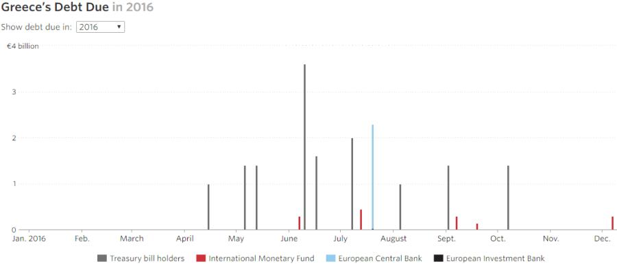 Greek debt due in 2016