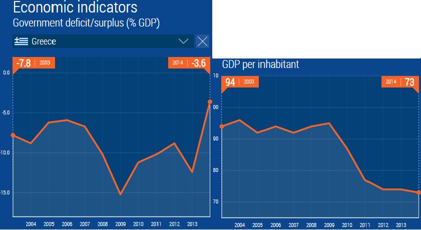 greece econ indicators