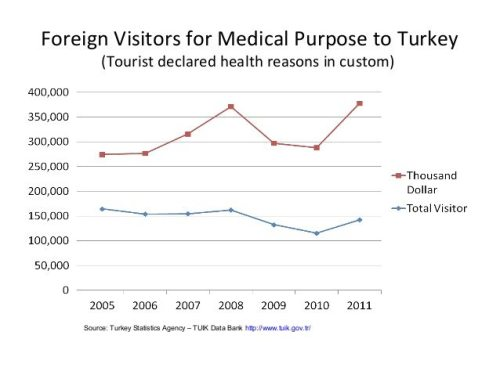 medical-tourism-in-turkey-with-ivf-case-study-comparison-to-usa-implementations-4-638