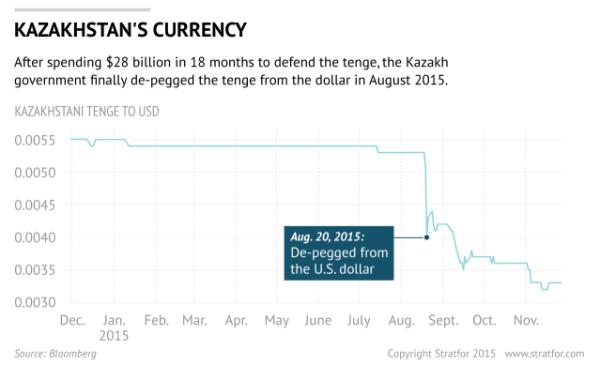 kazakhstan-currency