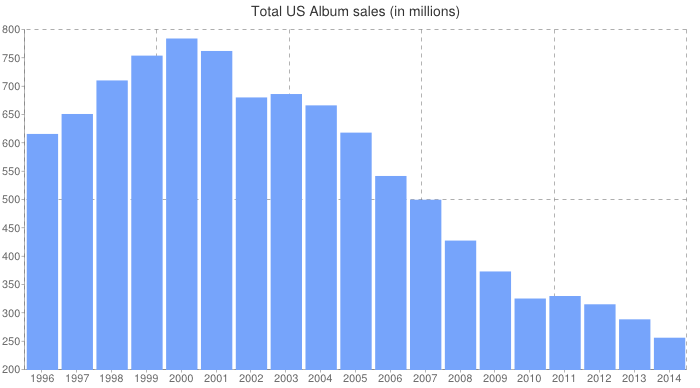 Music Sales Over the Years: 2014 Year-End Soundscan Data