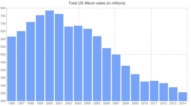 Overall album sales