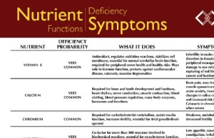 nutrient deficiency symptoms