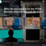 ITV POLL: 68% of 165,000 people voted Corbyn for PM