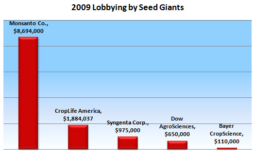 Agribusiness_lobbying_2009_updated