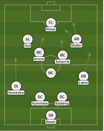 Germany formation in the final - dictating the middle of the pitch