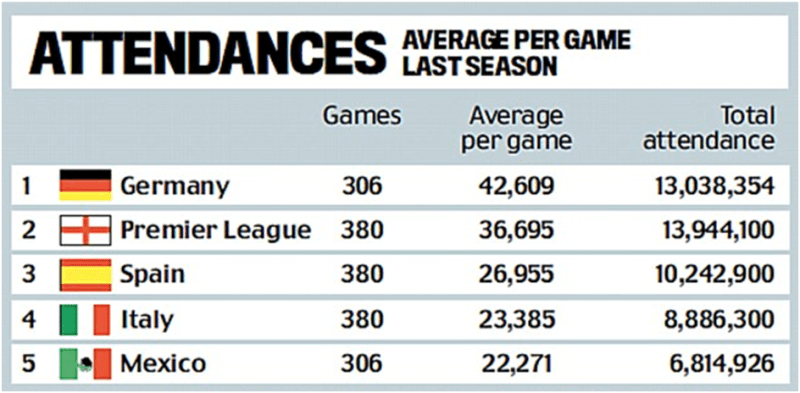 Bundesliga tops the chart in average attendance for 2013-14 (Source: http://www.dailymail.co.uk)