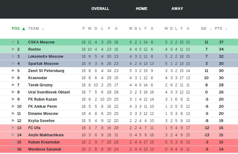 Russian Premier League Table 2015-2016 Season - Updated till 02-Jan 2016
