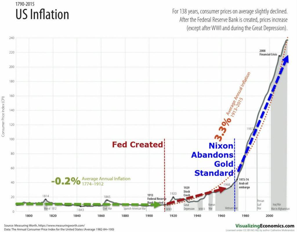 GoldStandardandInflation