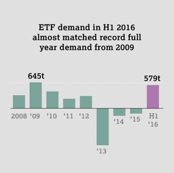 ETF gold holdings
