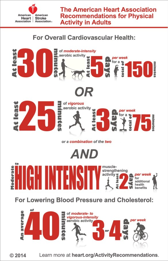 AHA Exercise Guidelines