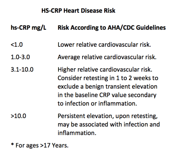 HS-CRP Guidelines