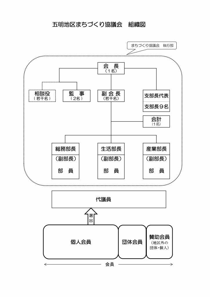 まちづくりの組織図2 (H26.5改正)