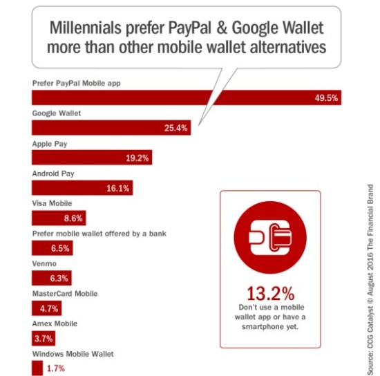 Millenials Like PayPal and Google Wallet