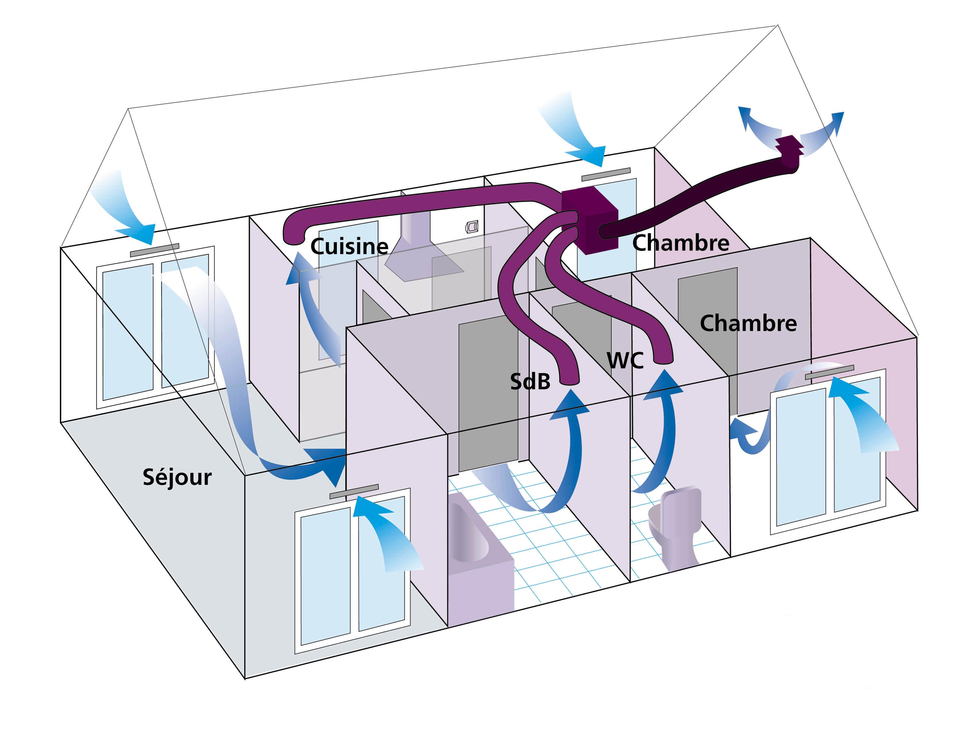 Renouveler l air de votre logement la vmc - Vmc simple flux autoreglable ou hygroreglable ...