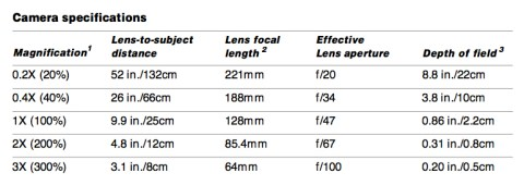 Polaroid Macro 5 SLR Camera Specifications