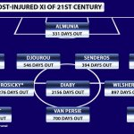 Revealed: Arsenal's most injured starting XI of the 21st century