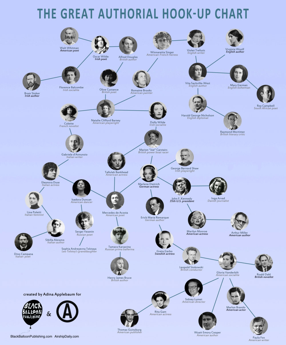 The+Great+Authorial+Hook-Up+Chart