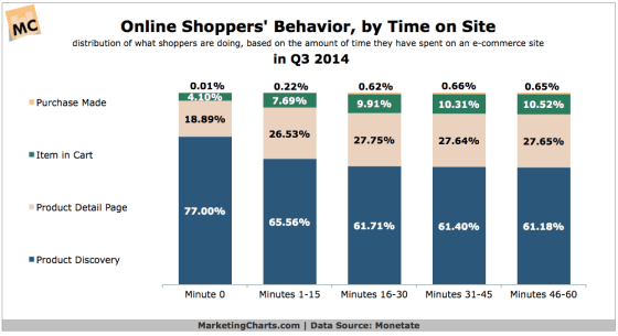 Chart showing time taken to purchase online