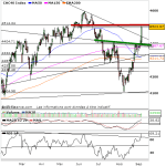 analyse cac 40 prevision
