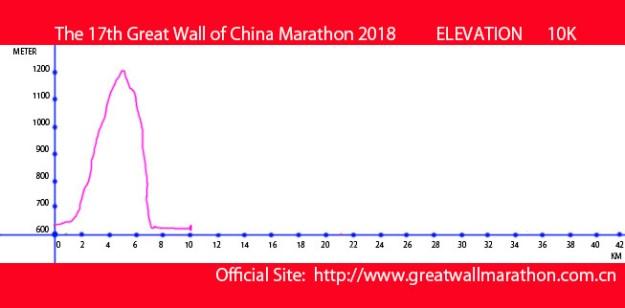 GWCM2018-10K-ELEVATION-MAP