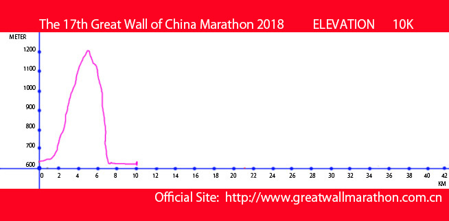 GWCM2018-10K-ELEVATION-MAP