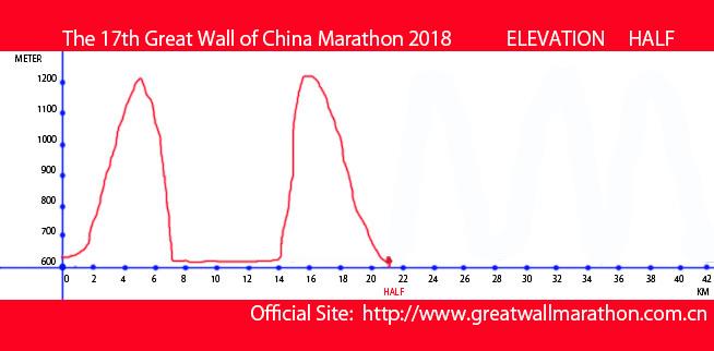 GWCM2018-HALF-ELEVATION-MAP