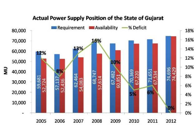 Actual Power Supply Position of the State of Gujarat