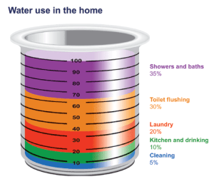 water-use-in-the-home-Environment-Canada-info