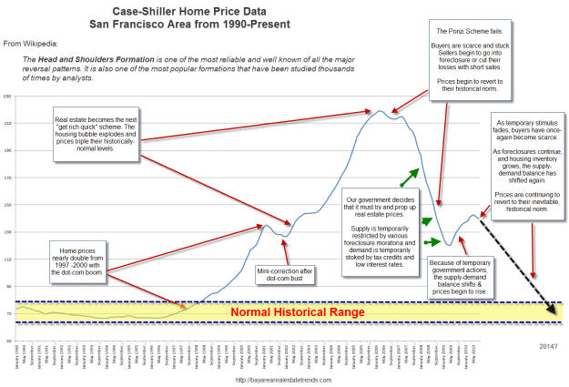 bay area home price illustration1 Housing Head and Shoulders Revisited