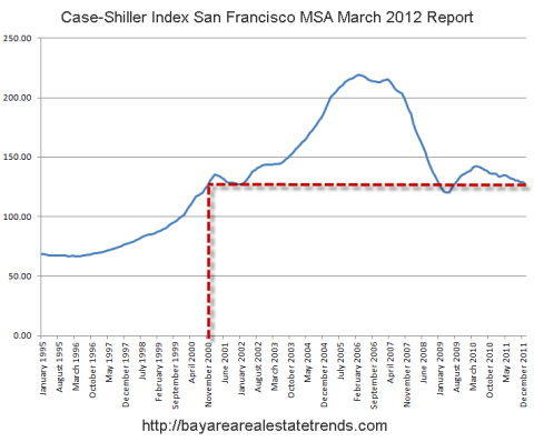 Case Shiller March Breakdown for San Francisco Bay Area