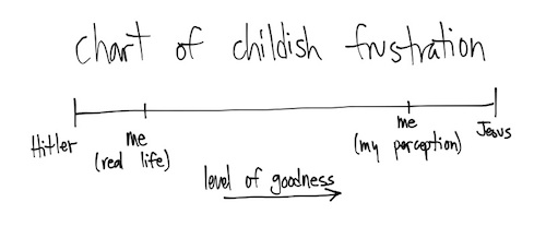 Chart of Childish Frustration