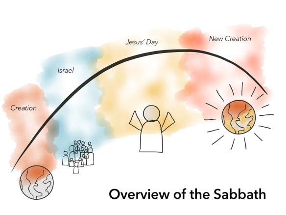 Sabbath Overview