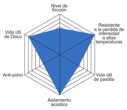 Caracteristicas Balata Centric Ctek Semi Metalica Serie 102