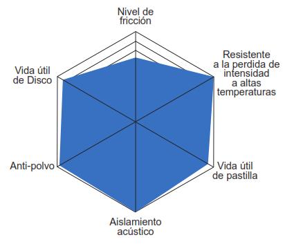 Caracteristicas Balata Centric Posi Quiet Ceramica Serie 105