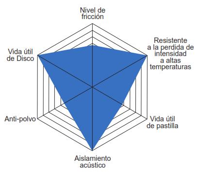 Caracteristicas Balata Centric Semi Metalica Premium Serie 300