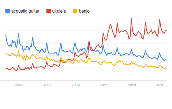 Recherches Google depuis 2004 :  acoustic guitar - ukulele - banjo