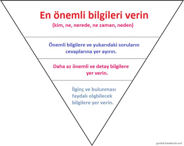 Ters piramit modeli