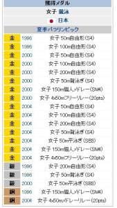 水泳成田真由美メダルwiki