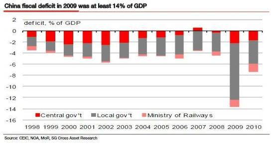 Deficit fiscal de la Chine - SocGen