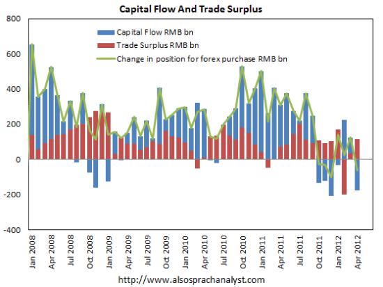 Entrées de capitaux en Chine