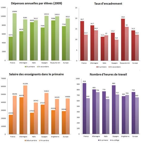 statistiques sur l'enseignement en Europe