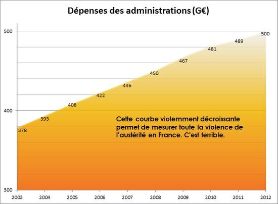 Austerité en France ?