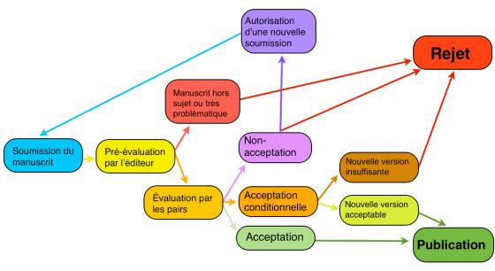 Schéma Peer-Review simplifié