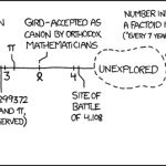 Number Line CC-BY-NC XKCD