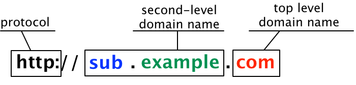 Subdomain vs Domain