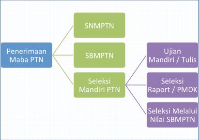 penerimaan-maba-PTN